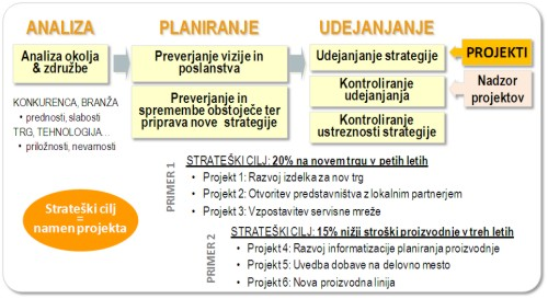 Strateški projektni management