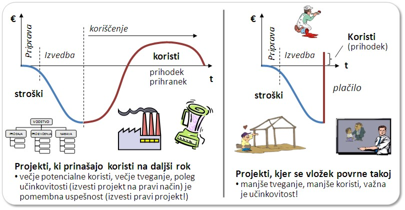 Projekti - doba vračanja sredstev