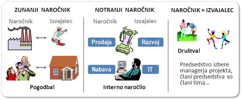 Projekti in naročniki