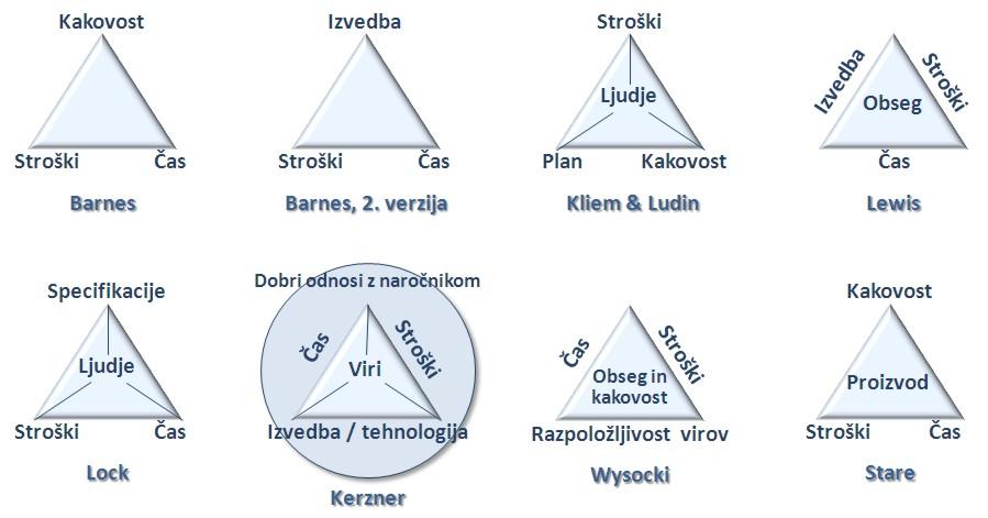 Management vodenje projekta - ciljni trikotnik