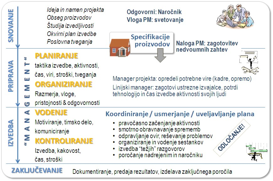 Naloge managerja projekta