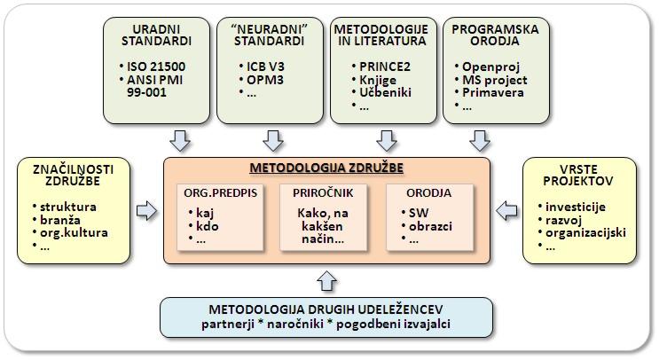 Metodologija projektnega managementa / vodenja