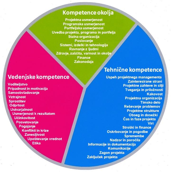 Kompetence managerja / vodje projekta