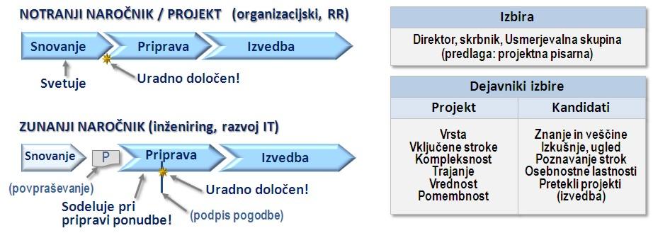 Izbira managerja / vodje projekta