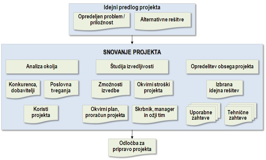 Faza snovanja projekta