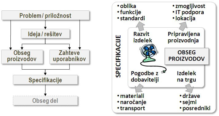 Opredelitev specifikacij projekta