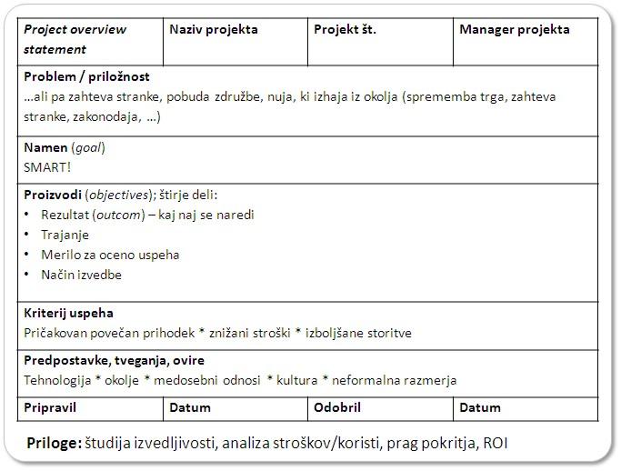 Predlog oz. listina projekta