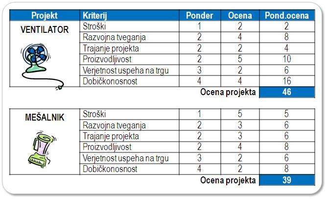 Kriteriji / model ocene projekta