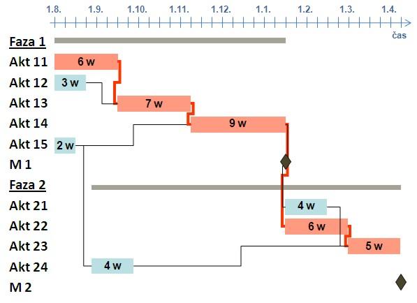 Gantogram - terminski plan projekta