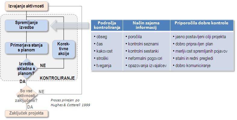 KOntroliranje projekta - področja, plan, zahteve