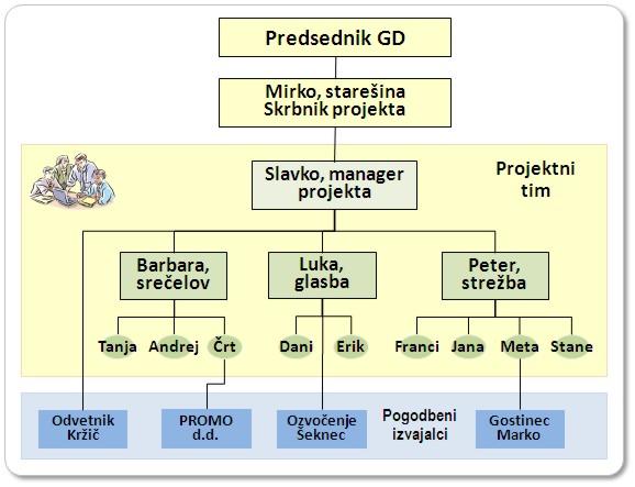 Organigram izvajalcev projekta