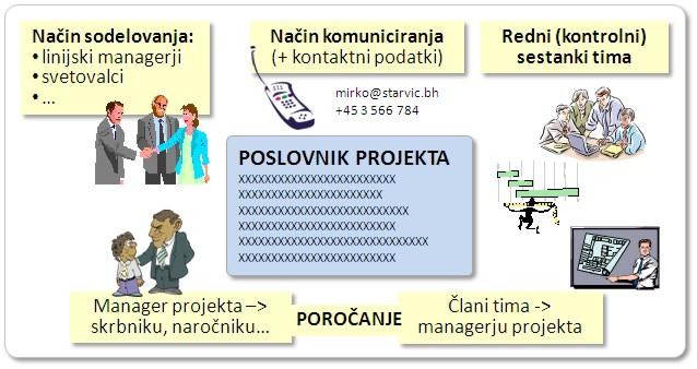 Poslovnik projektnega tima