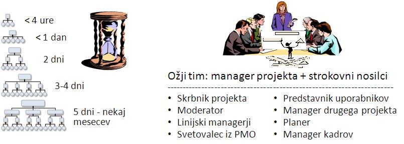 Trajanje priprave oz. planiranja projekta in sodelujoči