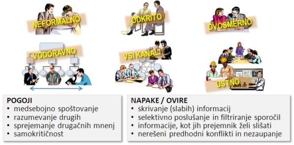 Vodenje: komuniciranje v projektnem timu