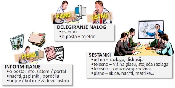 Načini komuniciranja v projektih glede na situacijo