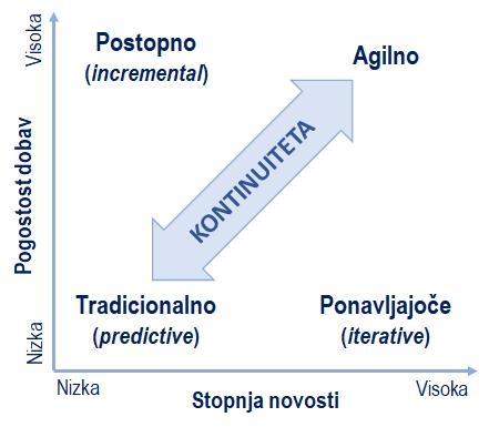Kontinuiteta življenjskih ciklov projektov